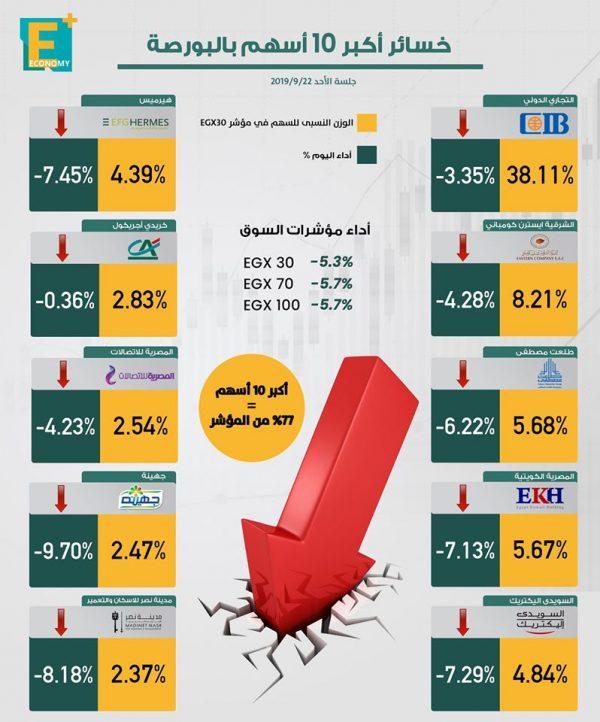 خسائر أكبر 10 أسهم في البورصة المصرية