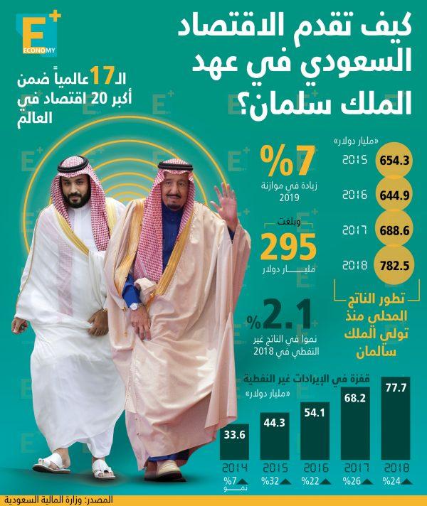 كيف تقدم الاقتصاد السعودي في عهد الملك سلمان؟