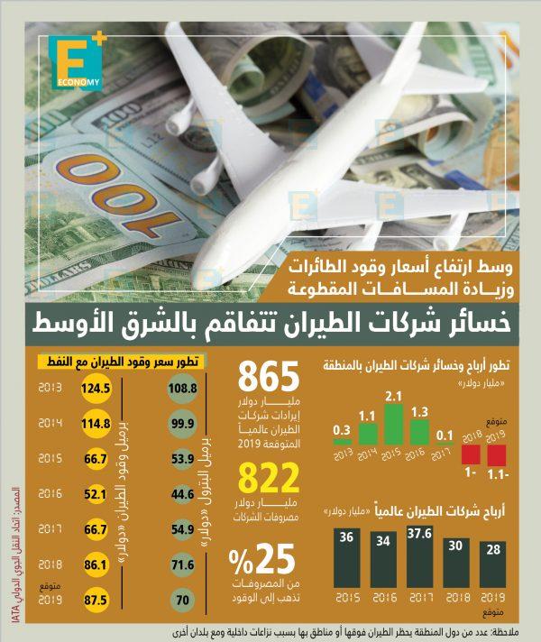 خسائر شركات الطيران تتفاقم بالشرق الأوسط