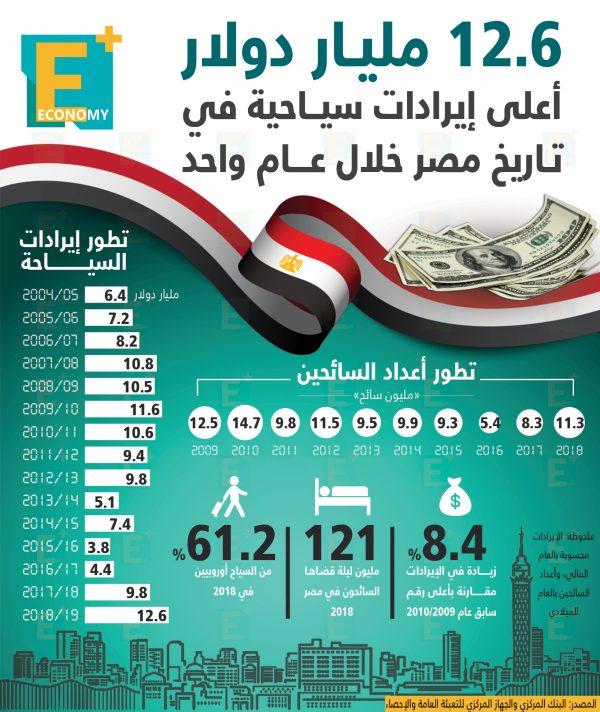12.6 مليار دولار.. أعلى إيرادات سياحية في تاريخ مصر