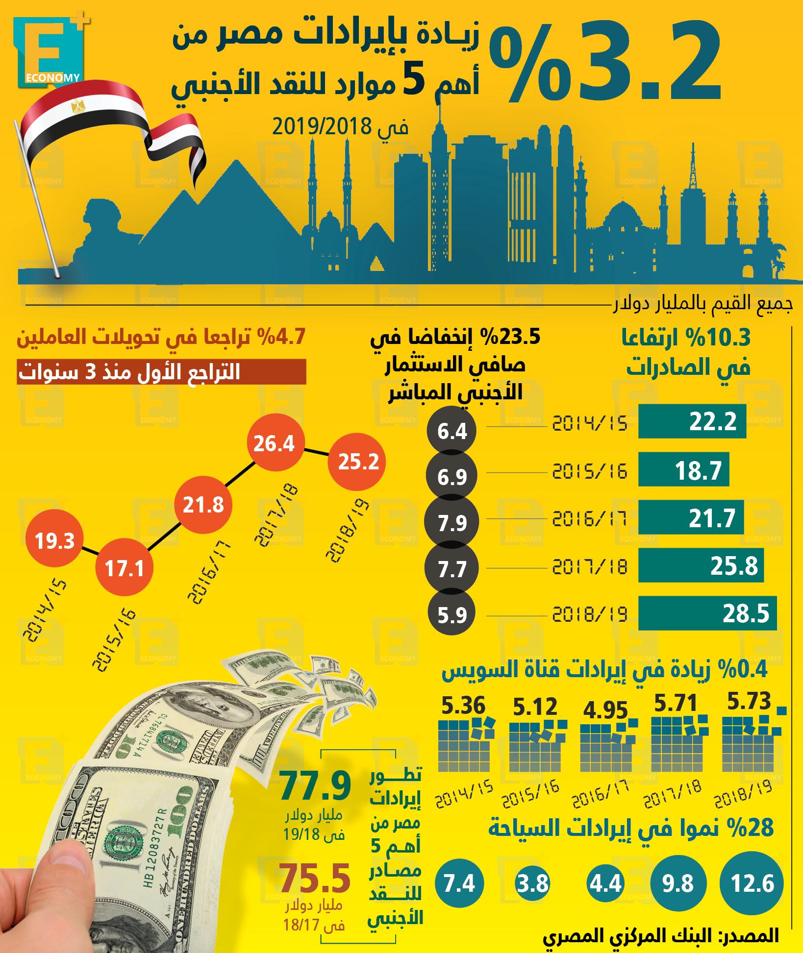 تطور إيرادات مصر من النقد الأجنبي وأهم مصادرها
