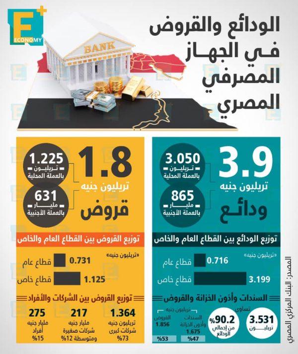 الودائع والقروض في الجهاز المصرفي المصري