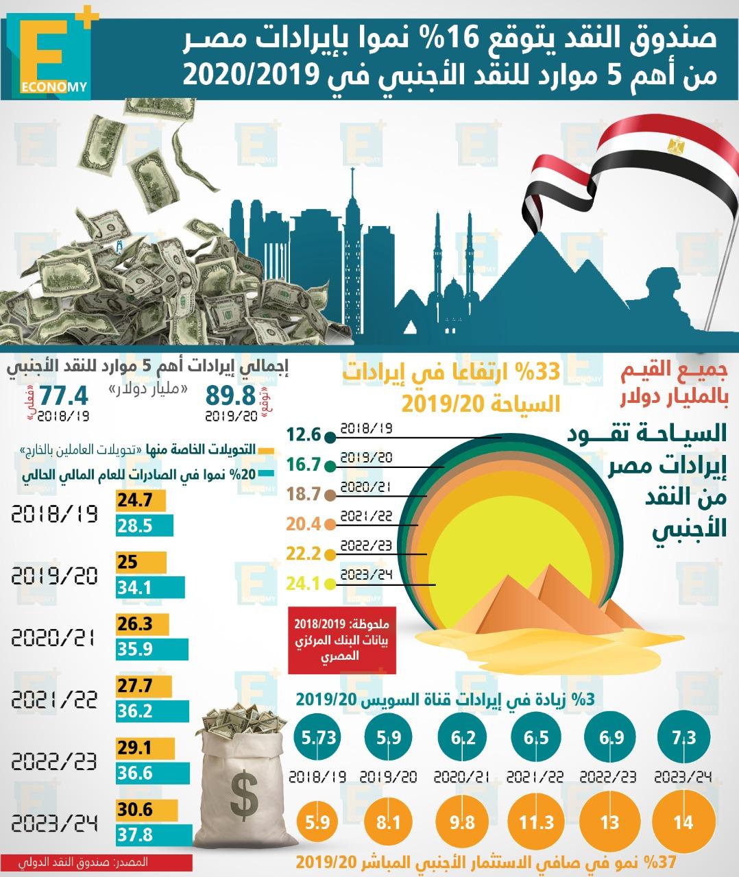 صندوق النقد يتوقع 16% زيادة في إيرادات مصر من أهم 5 موارد دولارية