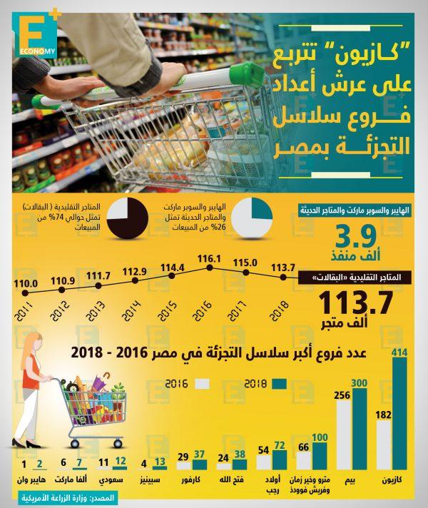 كازيون تتربع على عرش أعداد فروع سلاسل التجزئة بمصر