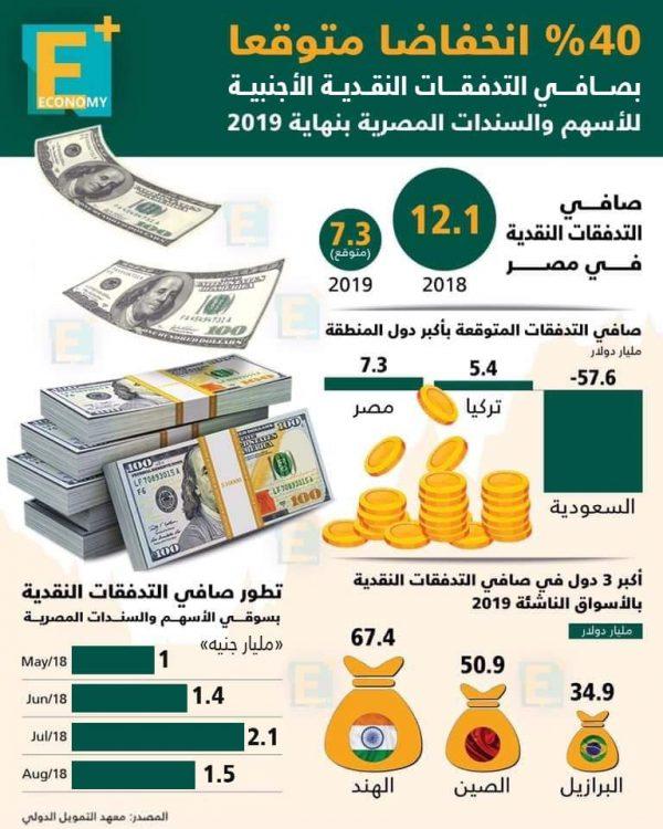 صافي التدفقات النقدية في مصر