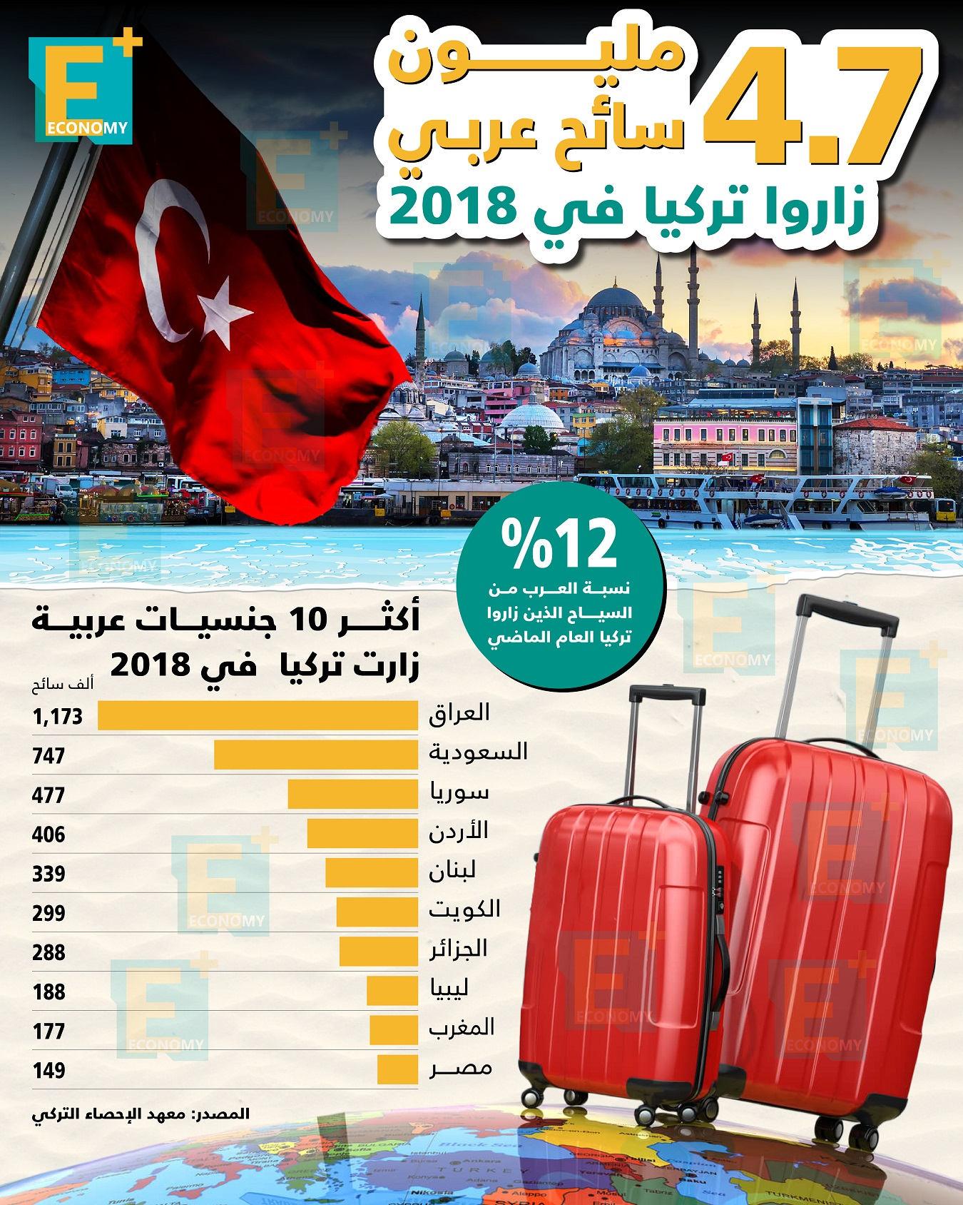 4.7 مليون سائح عربية زاروا تركيا في 2018