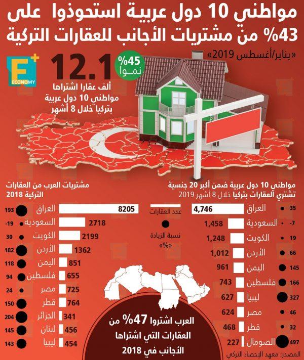 مشتريات العرب في قطاع العقارات التركي