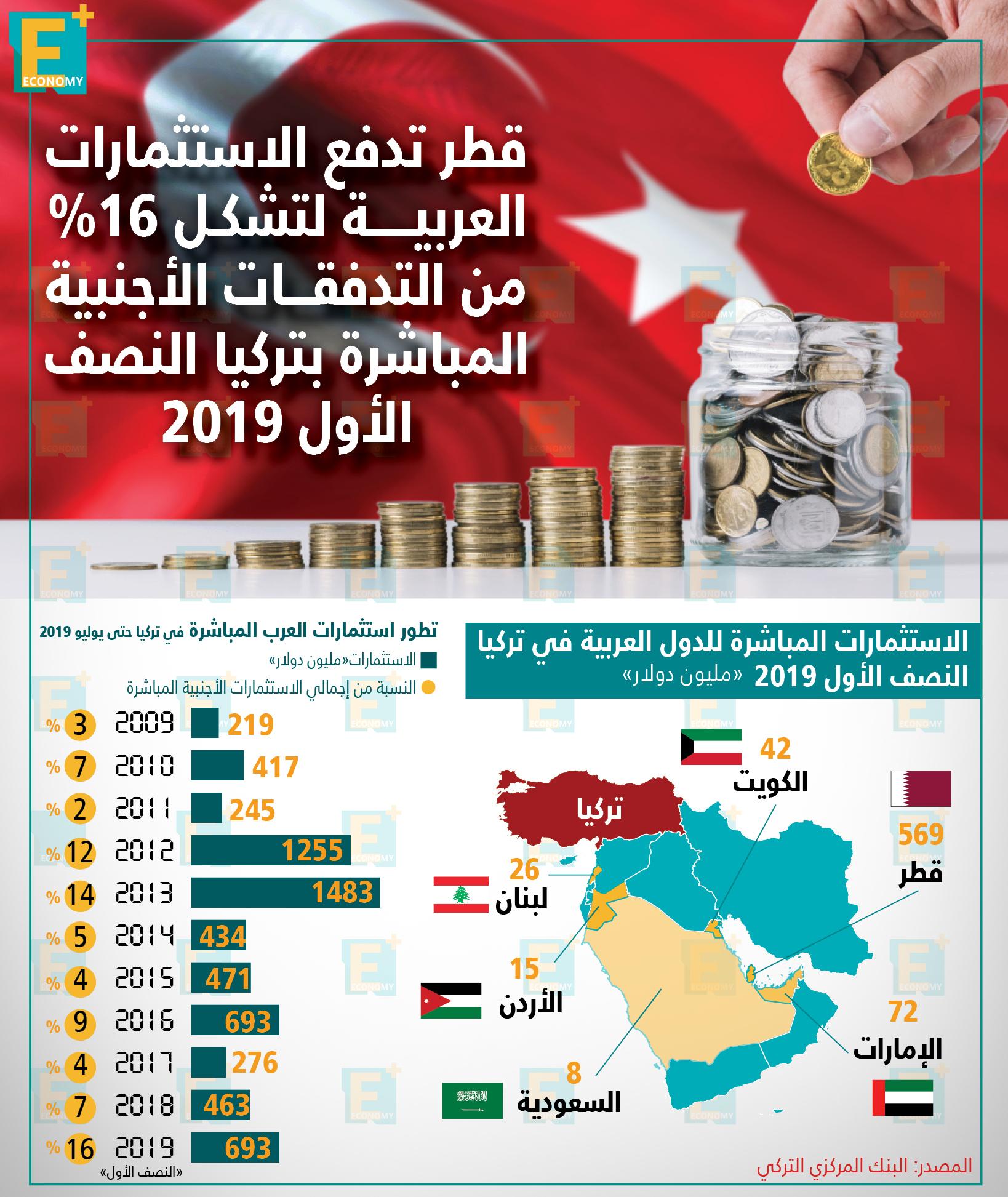 الاستثمارات العربية المباشرة في تركيا وتطورها