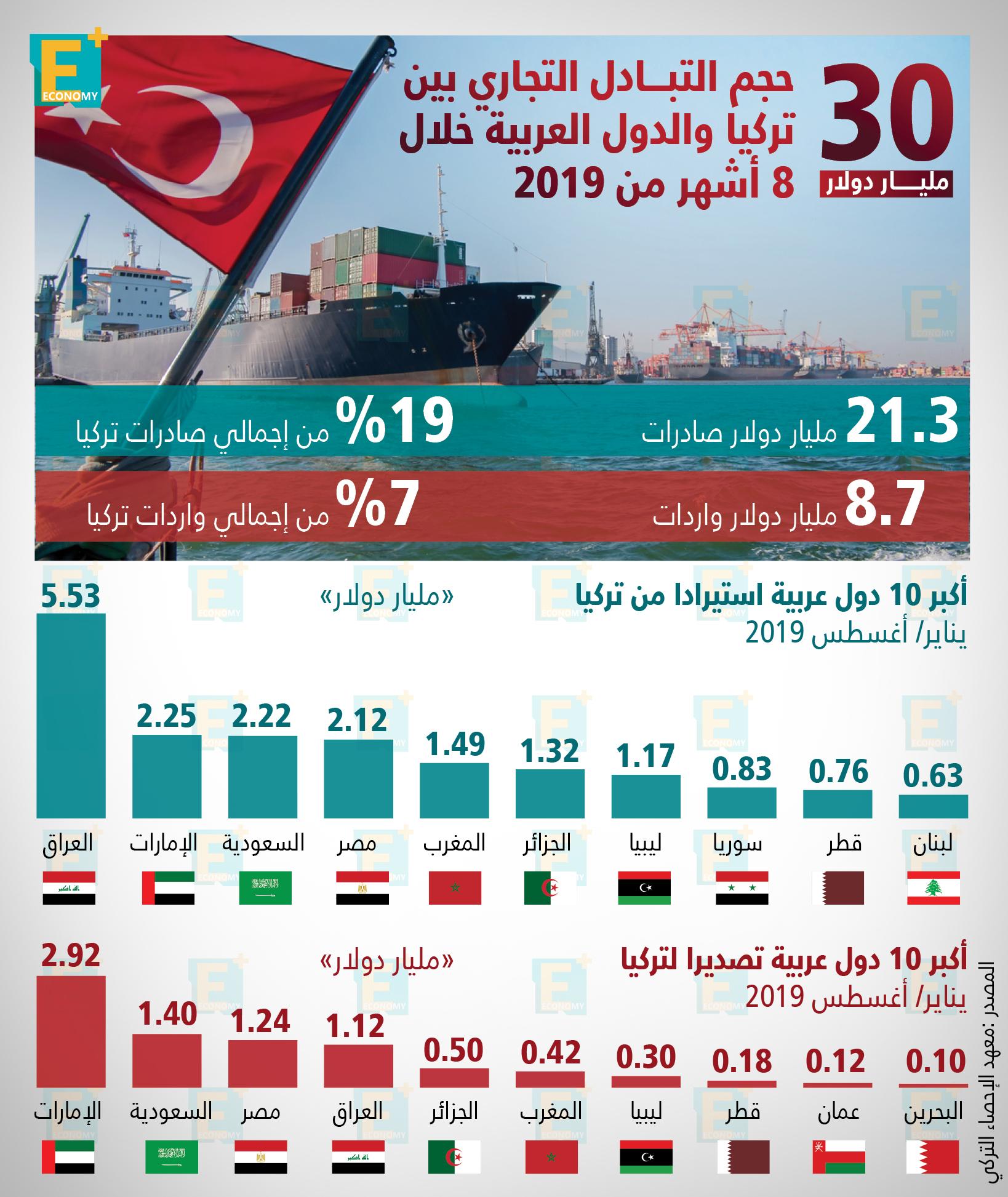 30 مليار دولار حجم التبادل التجاري بين تركيا والدول العربية خلال 8 أشهر
