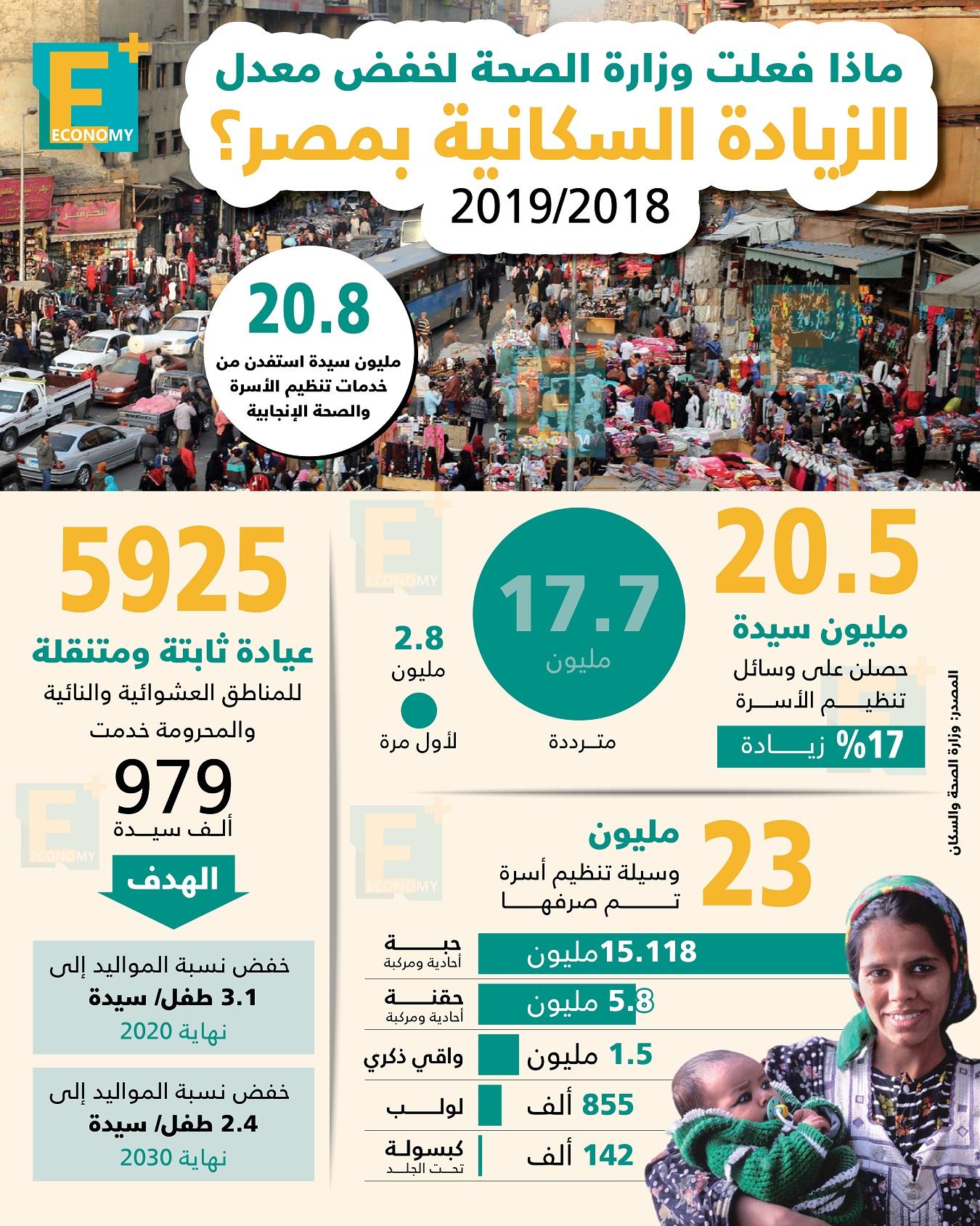 ماذا فعلت وزارة الصحة لخفض الزيادة السكانية بمصر