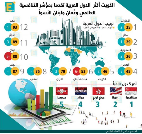 الكويت أكثر الدول العربية تقدمًا بمؤشر التنافسية العالمي وعمان ولبنان الأسوأ