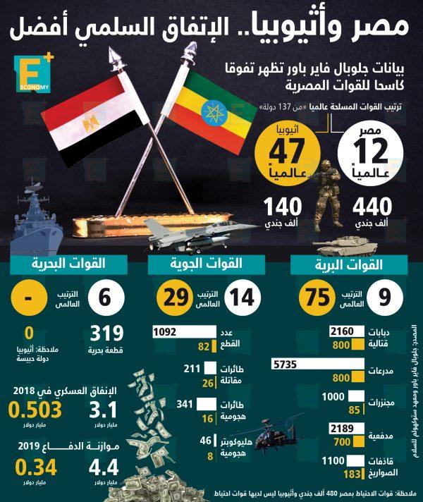 مصر وأثيوبيا .. الإتفاق السلمي أفضل