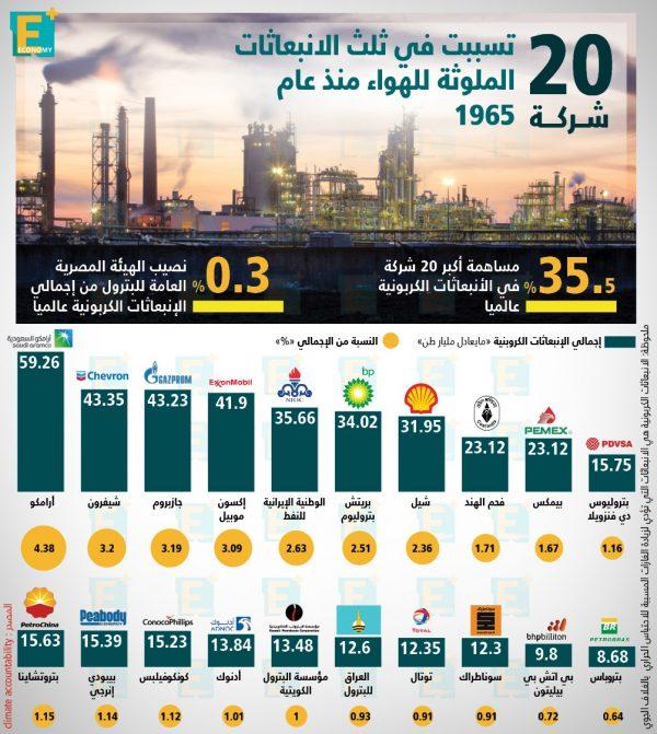 20 شركة تسببت في ثلث الانبعاثات الملوثة للهواء منذ عام 1965