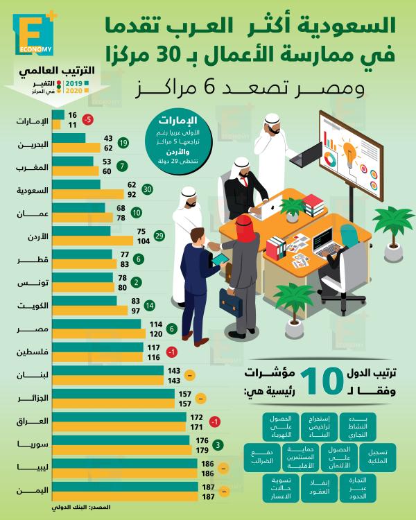 السعودية أكثر الدول العربية تقدمًا في ممارسة الأعمال