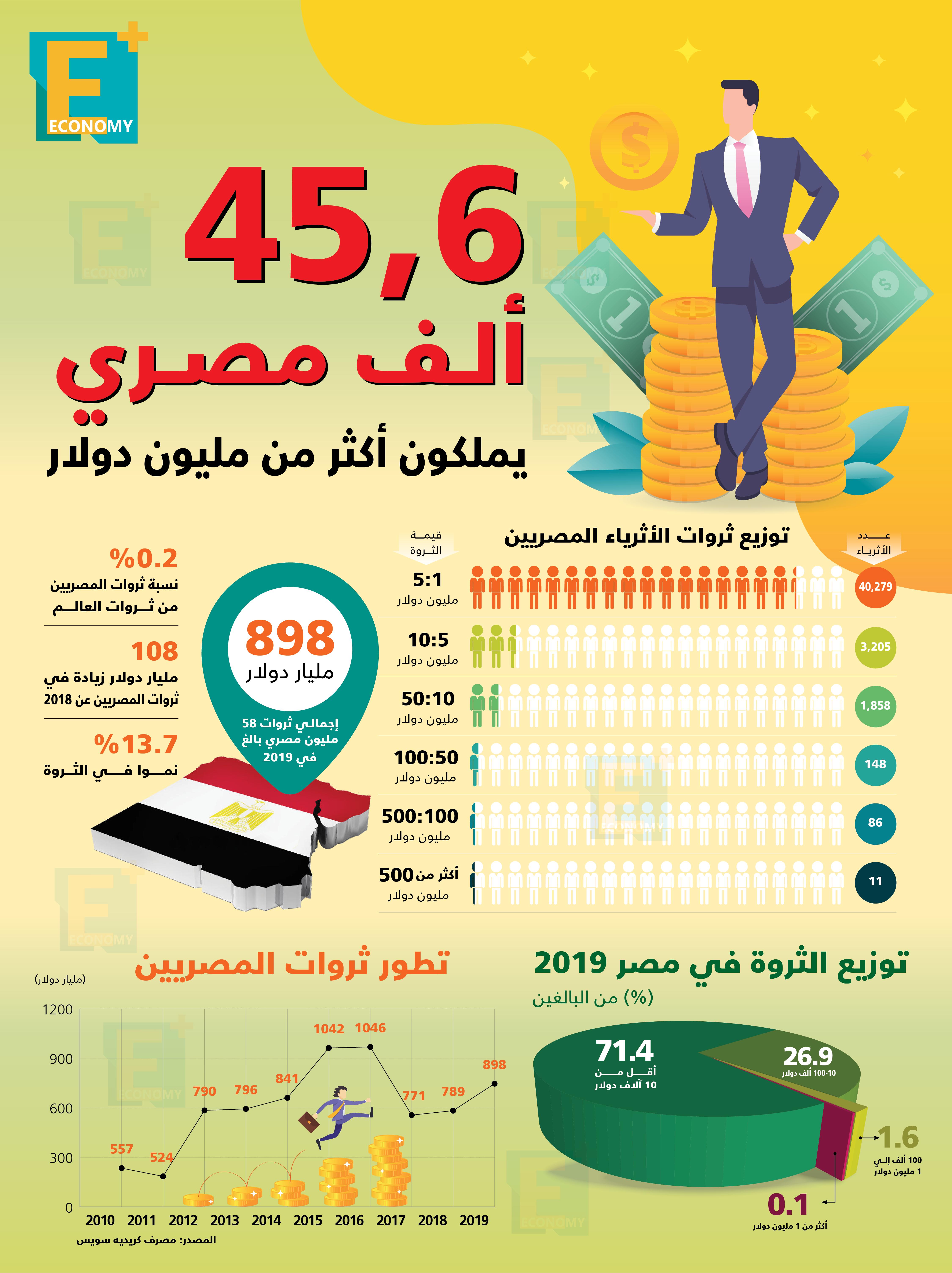 45.6 ألف مصري يملكون أكثر من مليون دولار