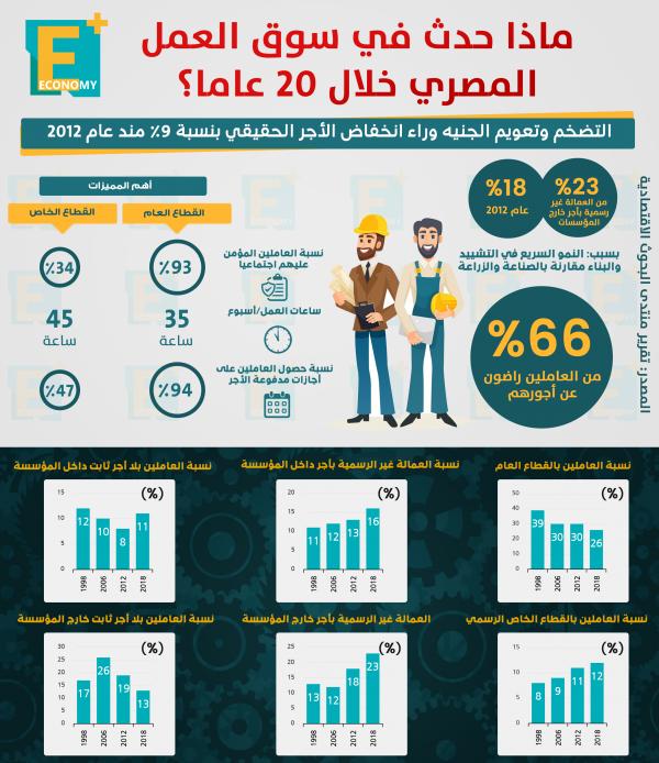 ماذا حدث بسوق العمل المصري خلال 20 عاما؟