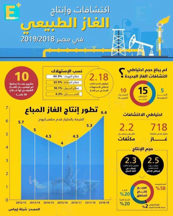اكتشافات وانتاج الغاز الطبيعي في مصر 2018/ 2019