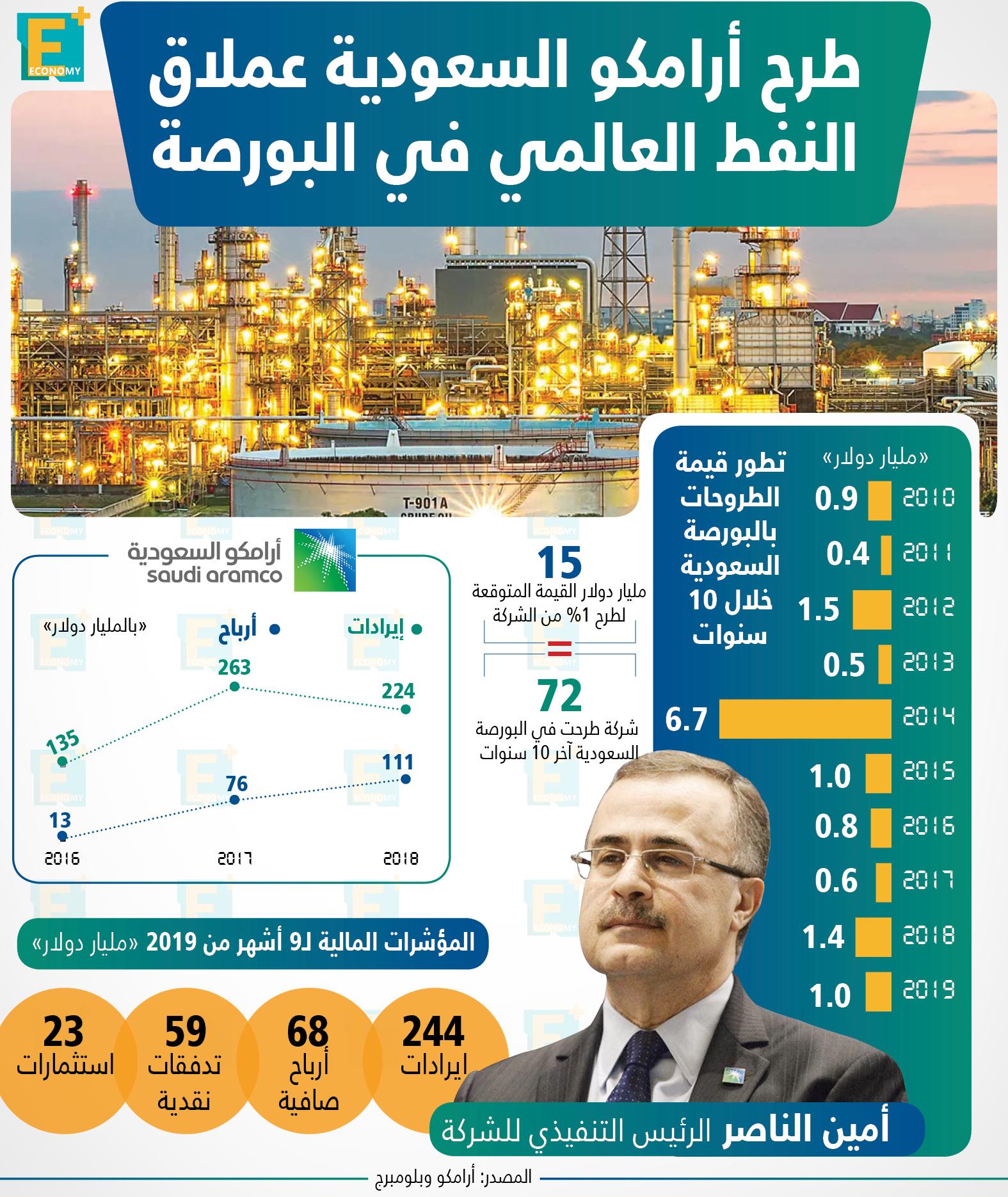 طرح أرامكو السعودية عملاق النفط العالمي في البورصة