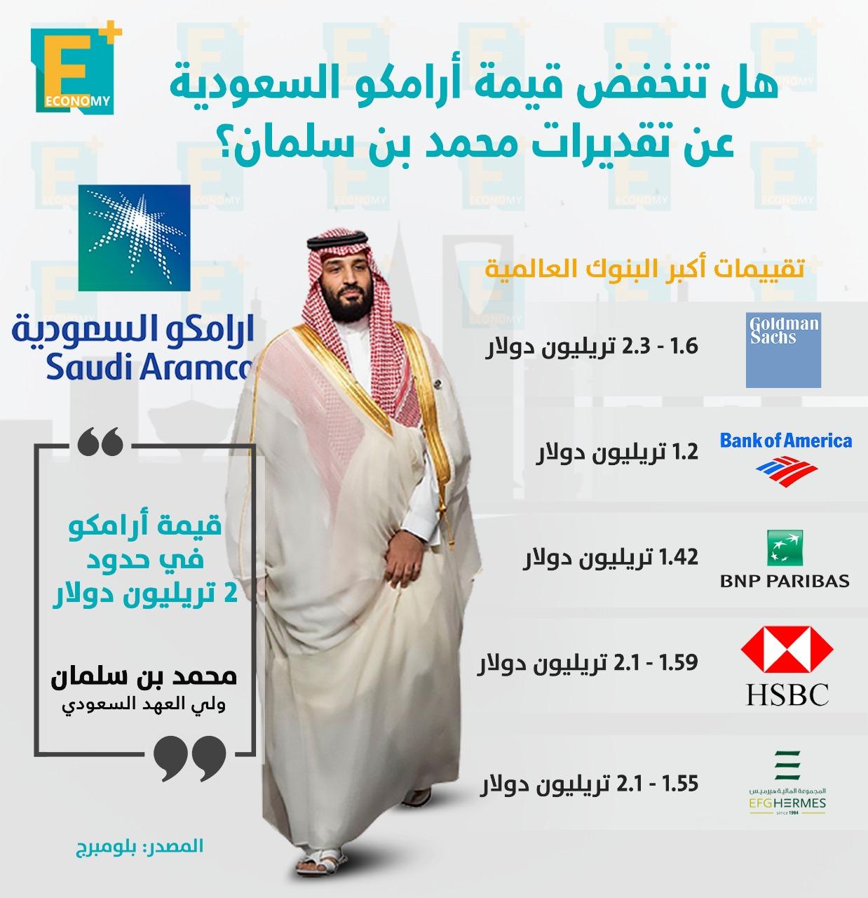 هل تنخفض قيمة أرامكو السعودية عن تقديرات محمد بن سلمان؟
