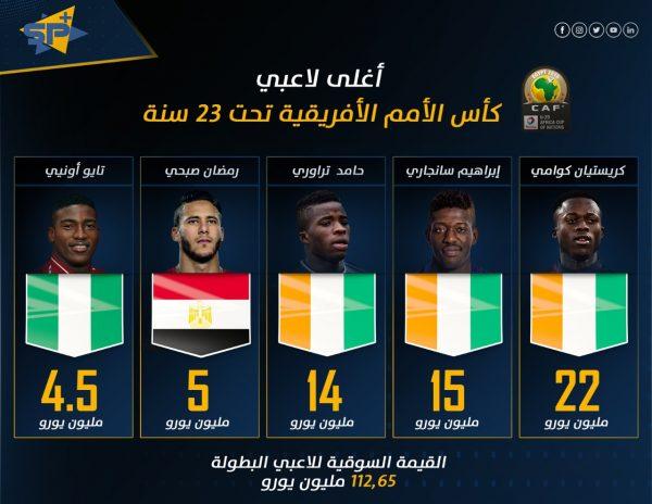 أغلى لاعبي كأس الأمم الأفريقية تحت سن 23 سنة