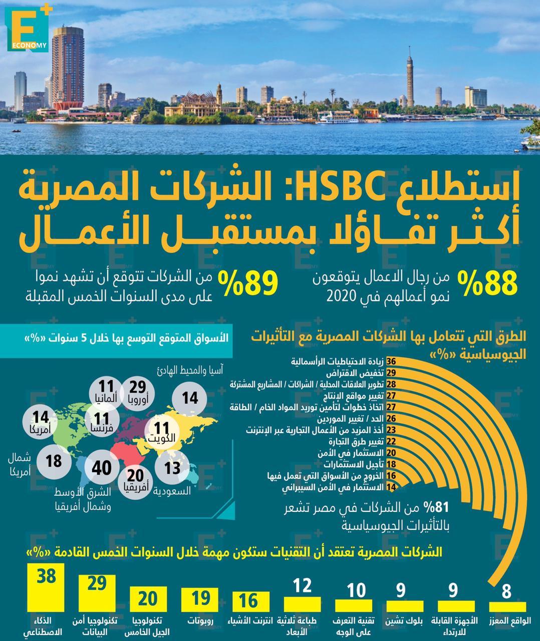 استطلاع HSBC: الشركات المصرية أكثر تفاؤلًا بمستقبل الأعمال