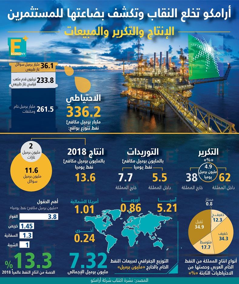 تعرف على حجم إنتاج وتكرير النفط في أرامكو ونتائجها المالية
