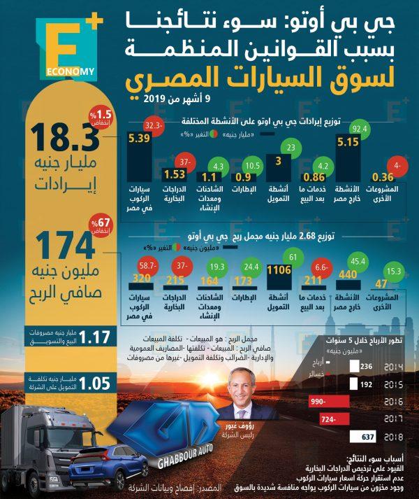 جي بي أوتو: سوء نتائجنا بسبب القوانين المنظمة لسوق السيارات المصري