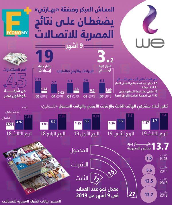 """المعاش المبكر وصفقة """"بهارتي"""" يضغطان على نتائج المصرية للإتصالات"""