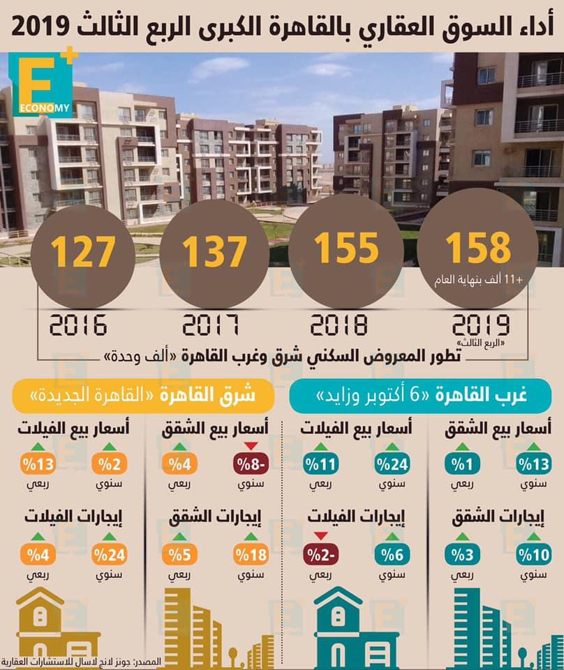 أداء السوق العقاري بالقاهرة الكبرى في الربع الثالث 2019