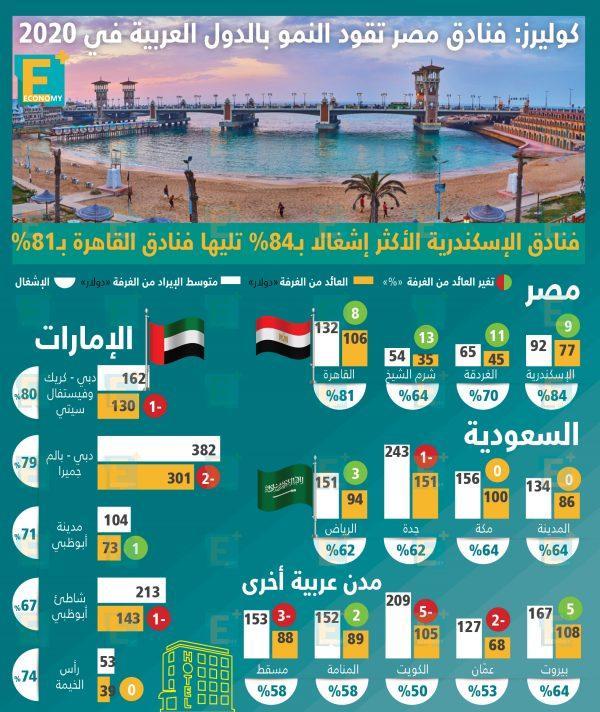 كوليرز: فنادق مصر تقود النمو بالدول العربية في 2020