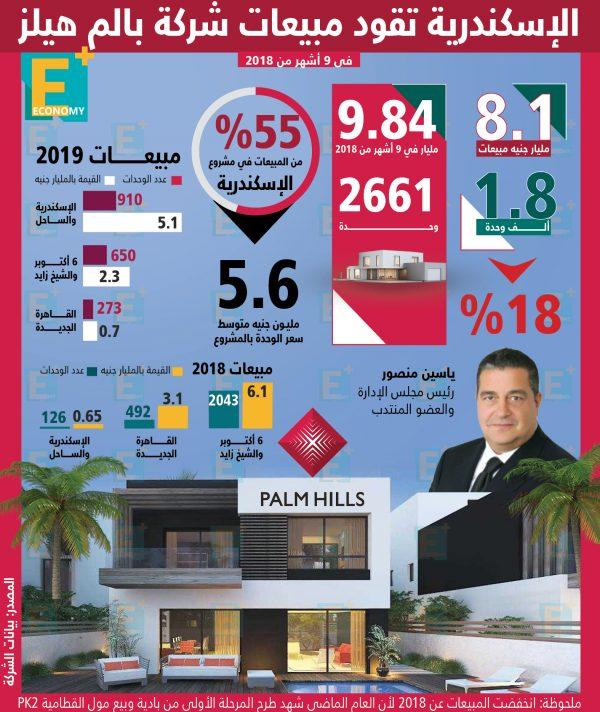 الإسكندرية تقود مبيعات شركة بالم هيلز