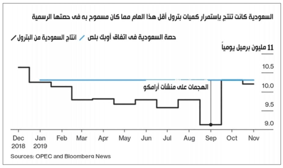 السعودية والبترول