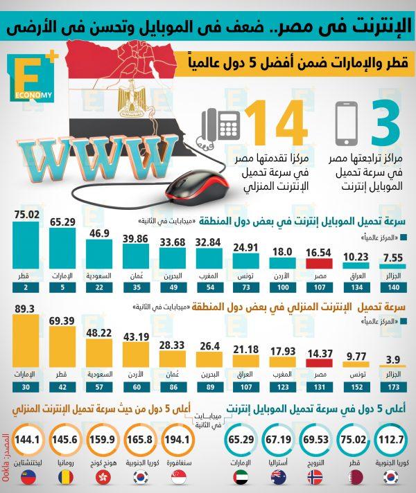 الإنترنت في مصر.. ضعف في الموبايل وتحسن في الأرضي