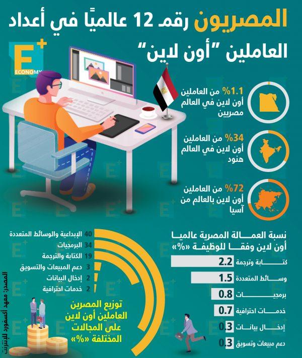 """المصريون رقم 12 عالميًا في أعداد العاملين """"أون لاين"""""""