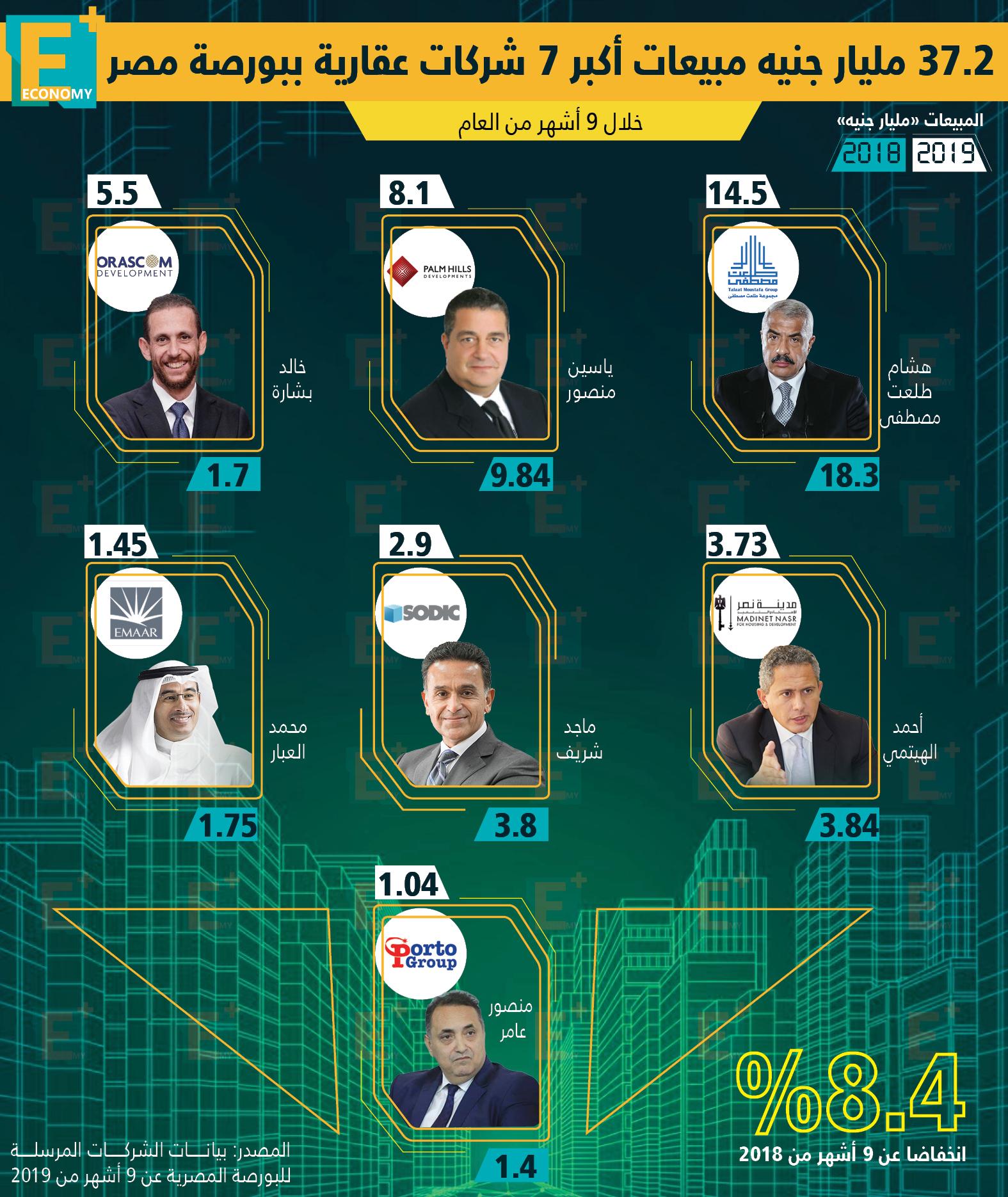 مبيعات أكبر شركات عقارية بالبورصة المصرية خلال 9 أشهر