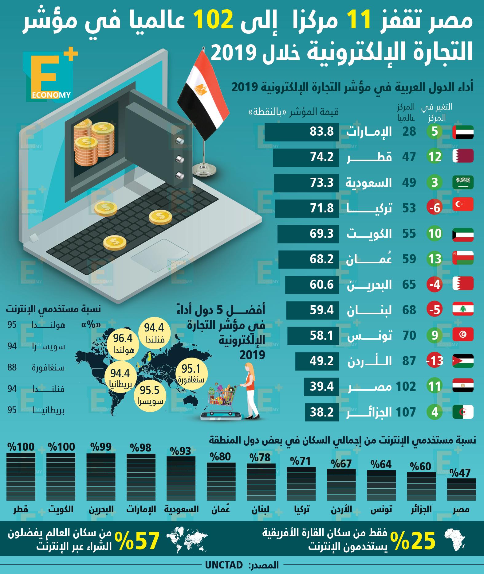 مصر تقفز 11 مركزًا إلى 102 عالميًا في مؤشر التجارة الإلكترونية خلال 2019