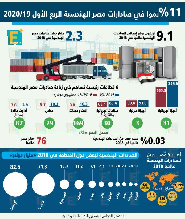 11 % نمواً في صادرات مصر الهندسية الربع الأول 2019/ 2020