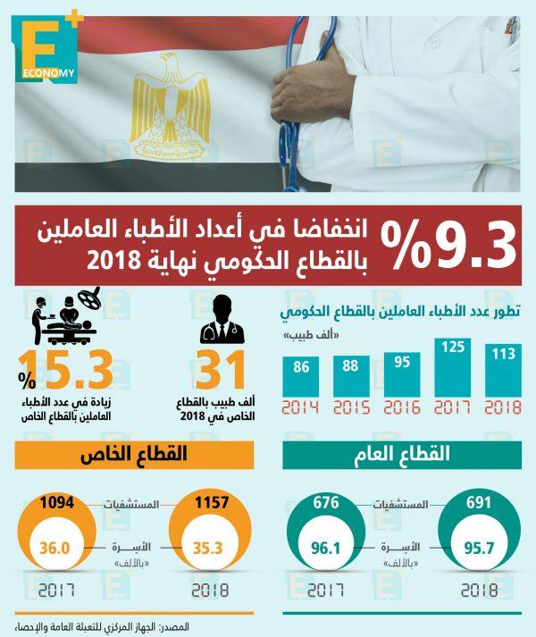 9.3 % انخفاضًا في أعداد الأطباء العاملين بالقطاع الحكومي