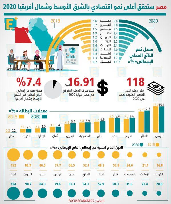 مصر ستحقق أعلى نمو اقتصادي بالشرق الأوسط وشمال أفريقيا 2020