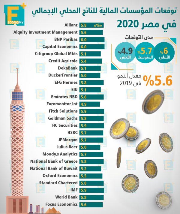 توقعات المؤسسات المالية للناتج المحلي الإجمالي في مصر 2020