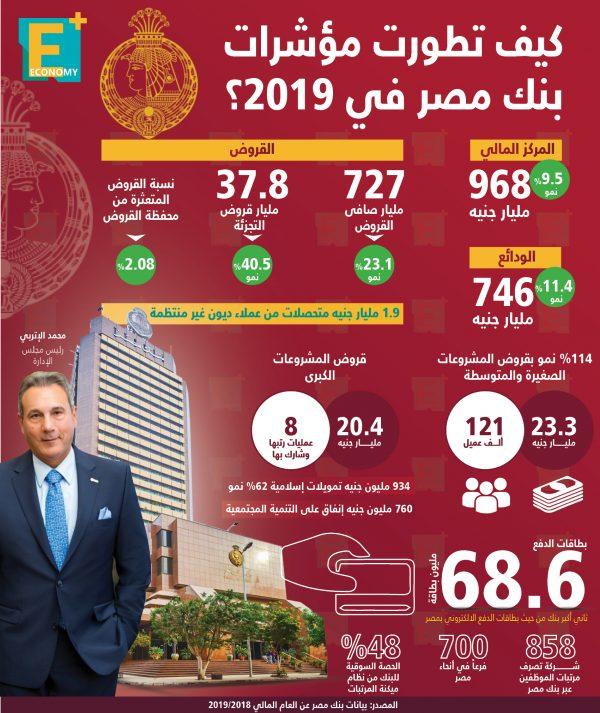 كيف تطورت مؤشرات بنك مصر في 2019؟