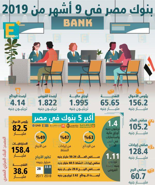 مؤشرات البنوك في مصر خلال 9 أشهر من 2019