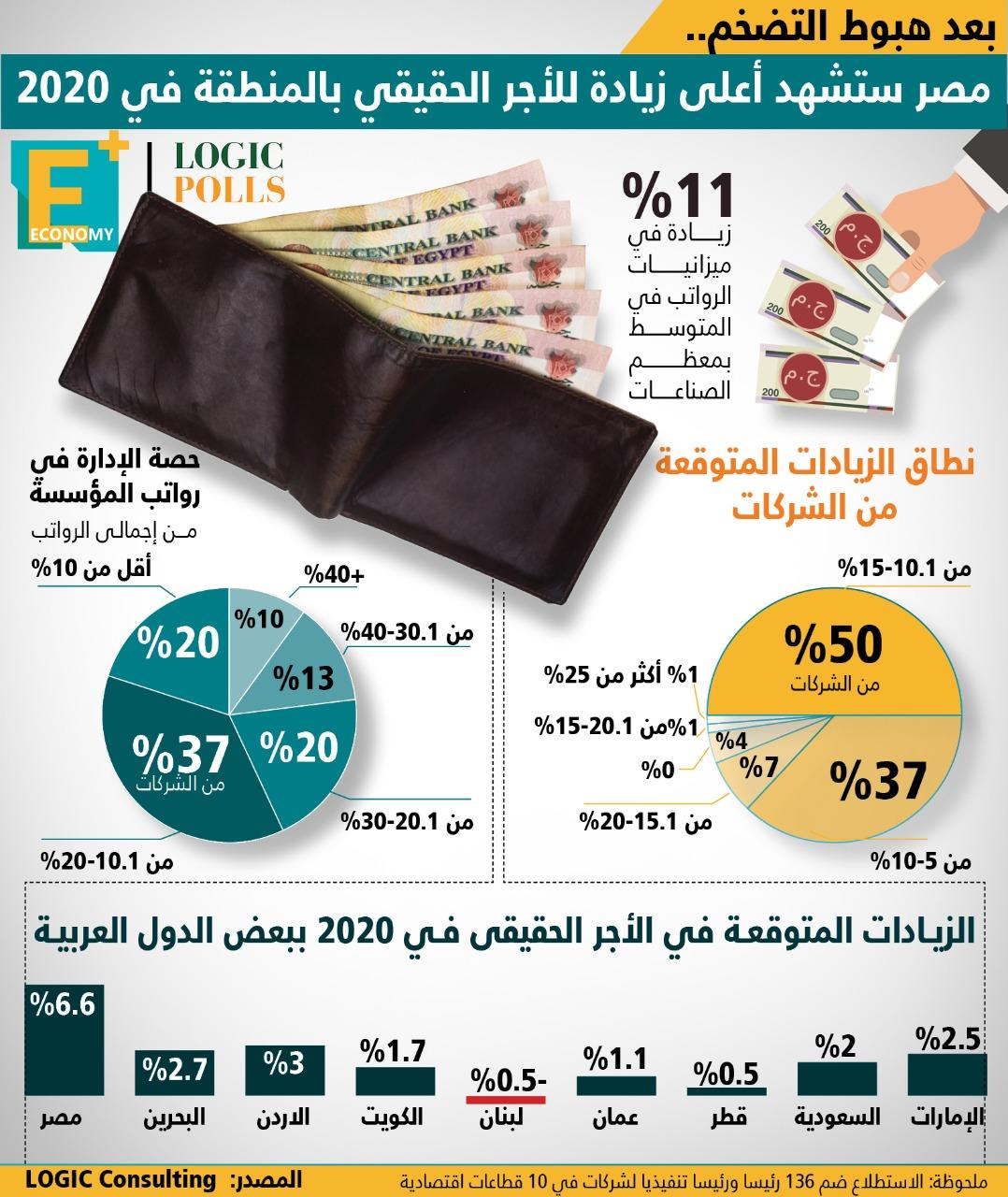 مصر ستشهد أعلى زيادة للأجر الحقيقي بالمنطقة في 2020