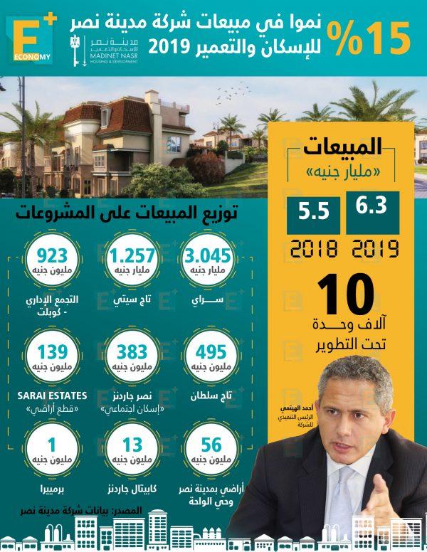 15 % نموًا في مبيعات شركة مدينة نصر للإسكان والتعمير 2019