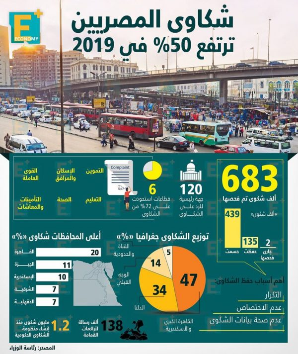 شكاوى المصريين ترتفع 50% في 2019