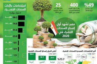 255 مليار دولار قيمة السندات الخضراء في 2019