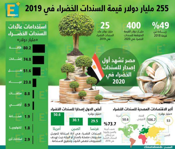 255 مليار دولار قيمة السندات الخضراء بالعالم في 2019
