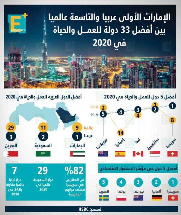 أفضل دول للعمل والحياة في 2020
