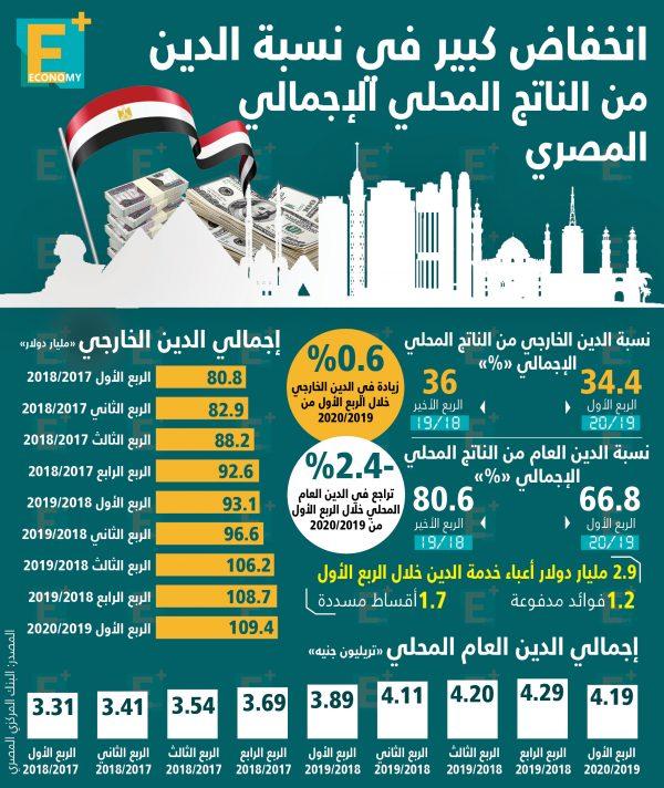 انخفاض كبير في نسبة الدين من الناتج المحلي الإجمالي المصري