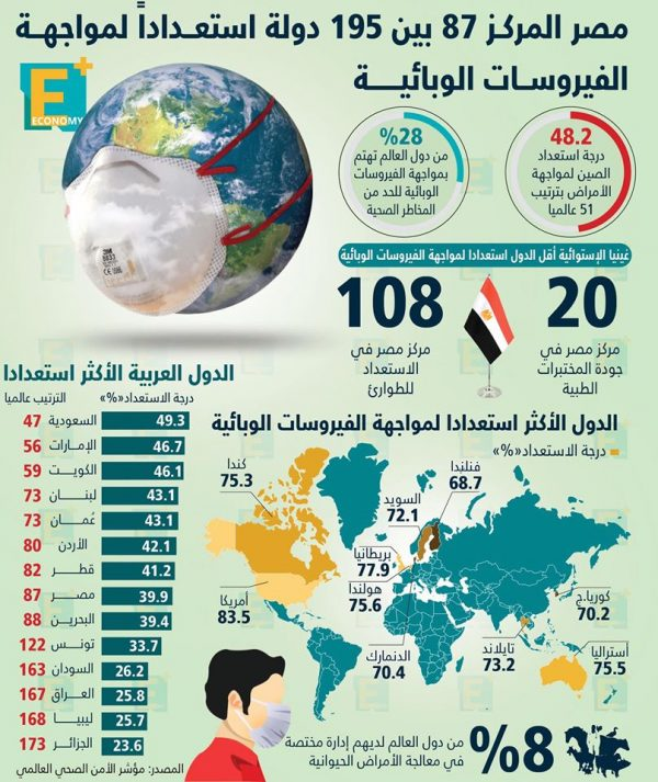 مصر في المركز 87 بين 195 دولة استعدادا لمواجهة الفيروسات الوبائية
